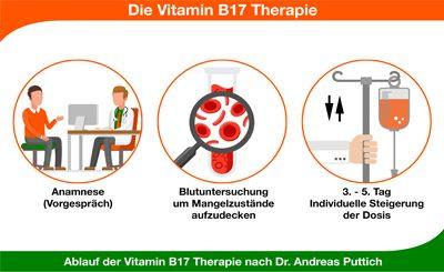 Wie ist der Ablauf der Vitamin B17 Therapie nach Dr. Andreas Puttich?